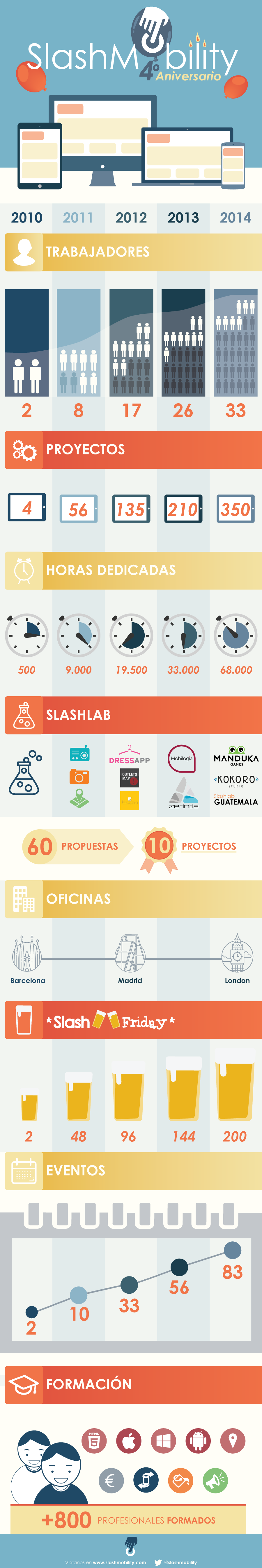 infografia_aniversario_v4