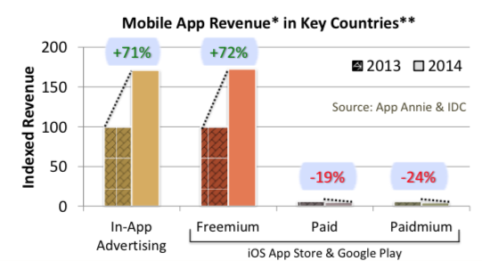 Gráfico Mobile App Revenue