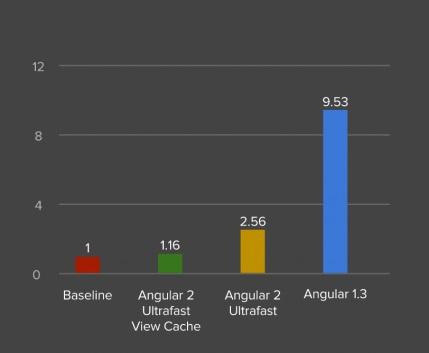 angular-2-memory-676x500 (1)