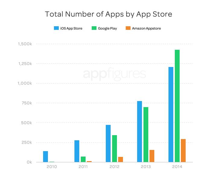 app figures