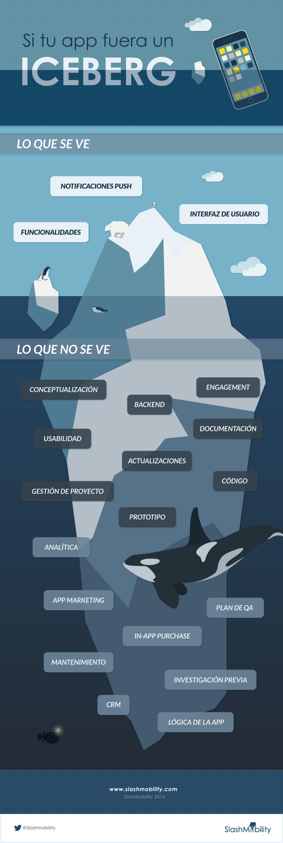infografia iceberg app slashmobility