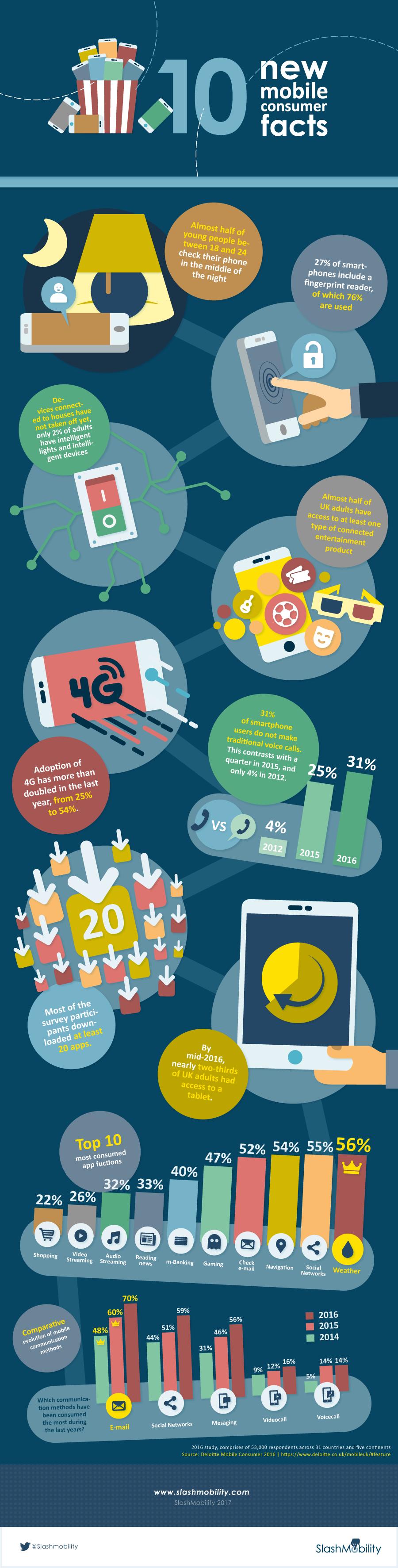 2017-05-10-claves-consumo-mobile-eng