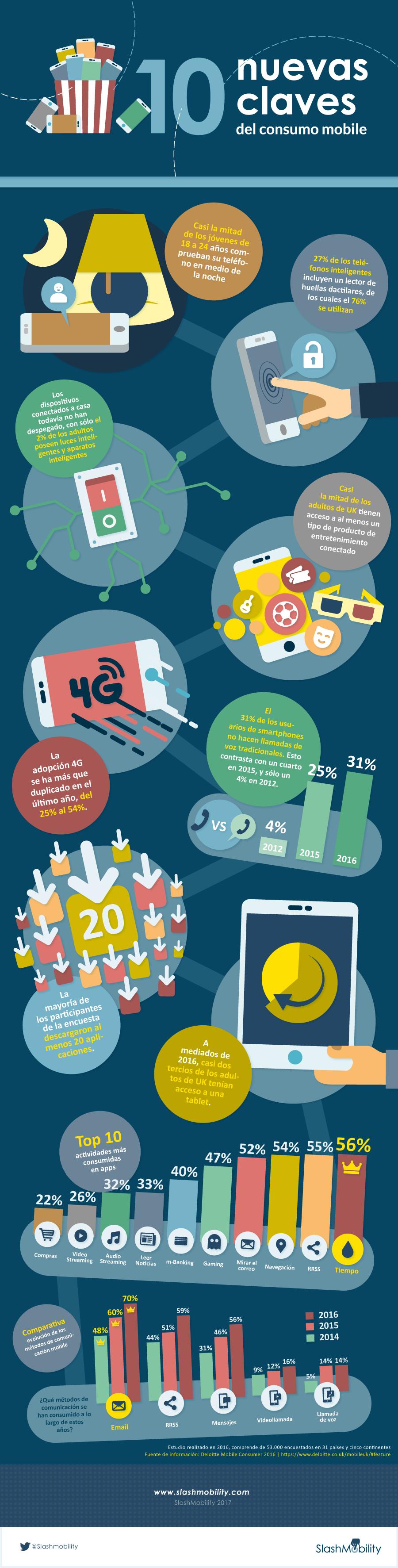 2017-05-10-claves-consumo-mobile