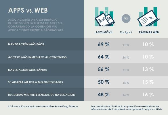 Infografía: ¿Por qué los usuarios prefieren una app a una página web?