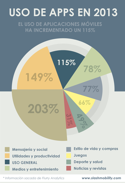 infografia_uso-apps