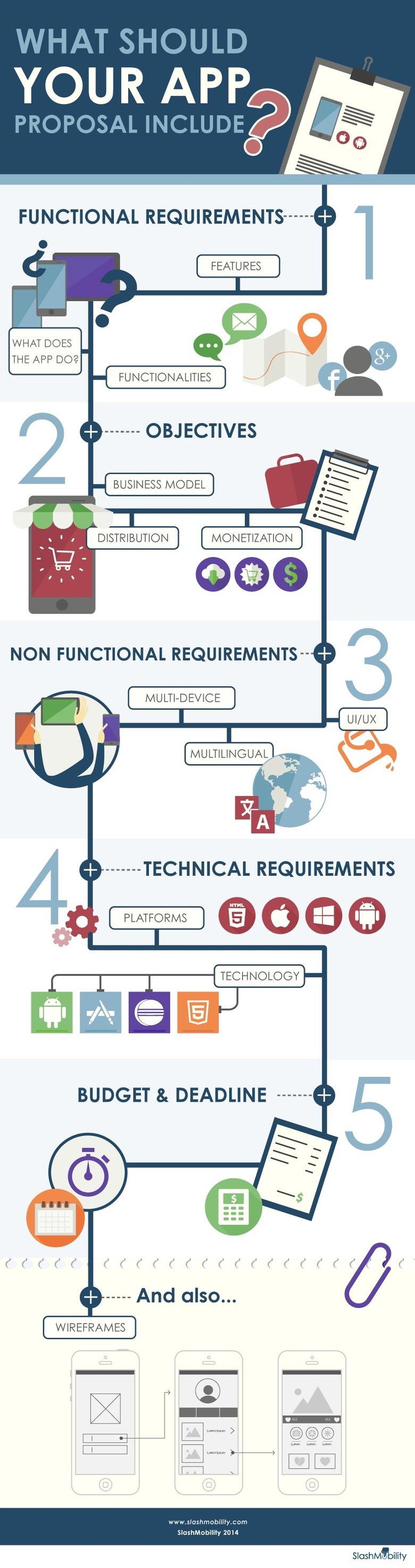 Infographic: What should include your app proposal?