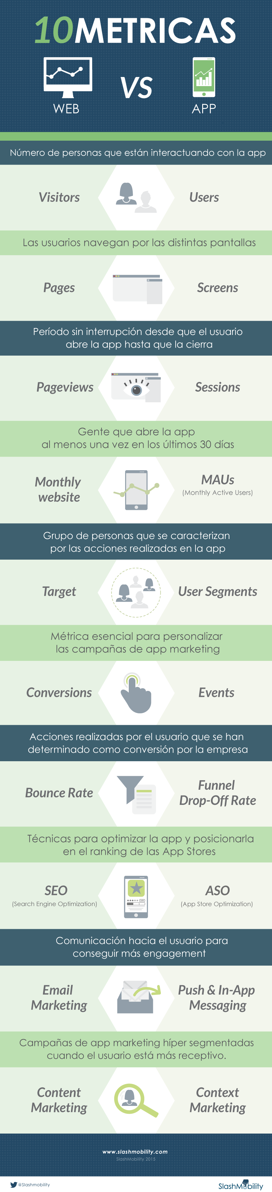 métricas web vs mobile