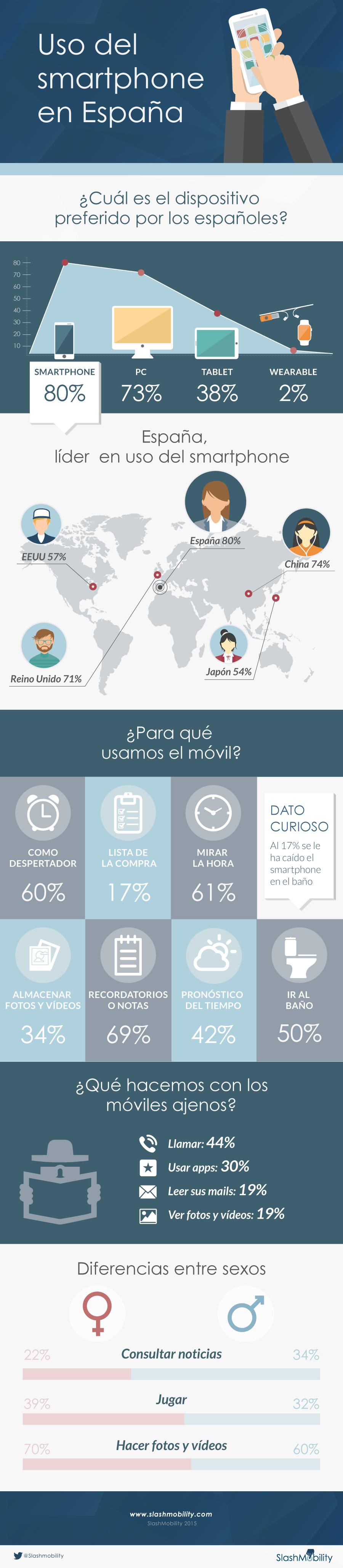 infografia uso smartphone españa