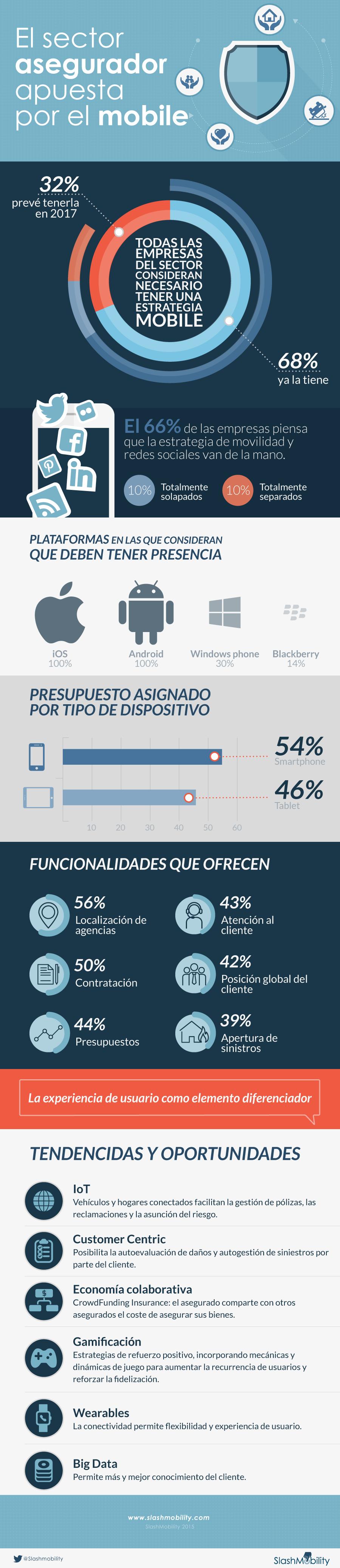 infografia minsurance