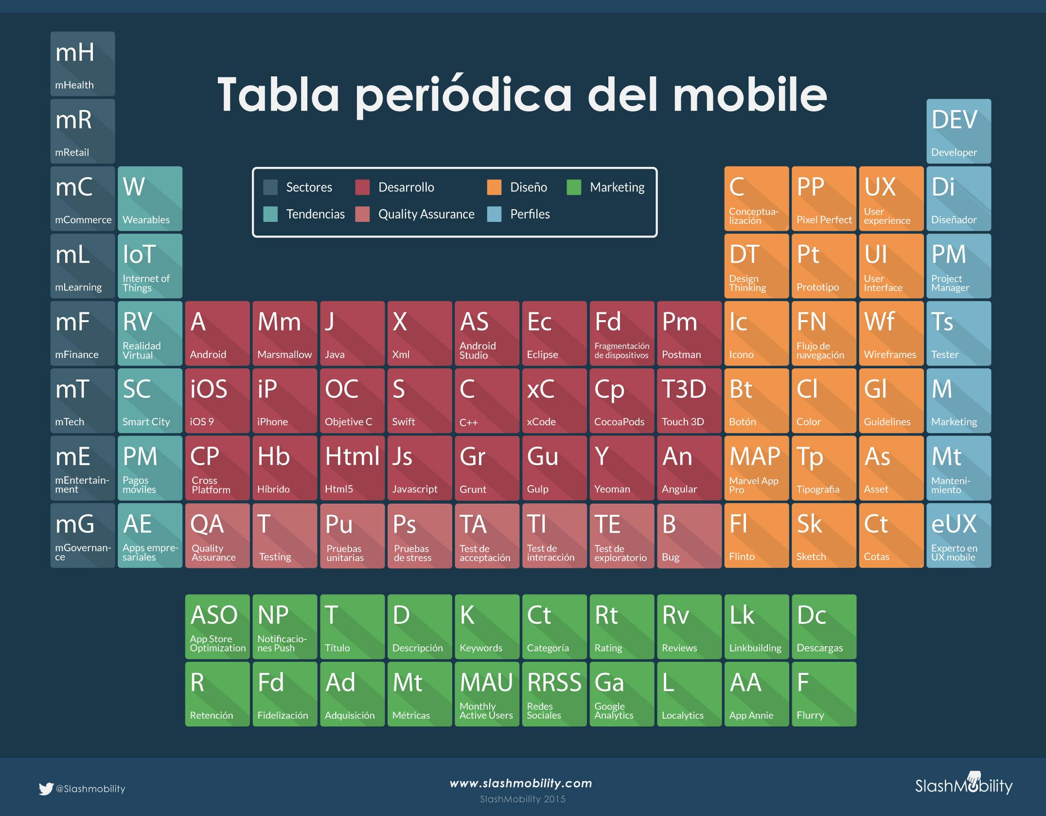 tabla periodica mobile