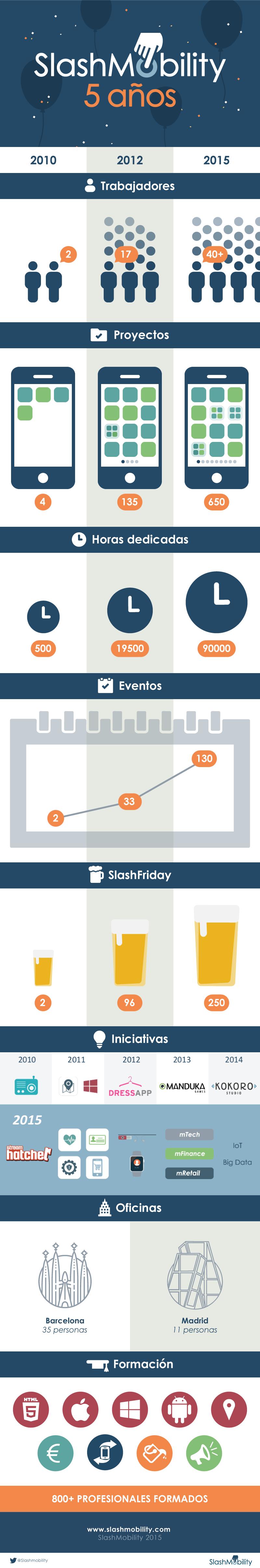infografía 5 aniversario