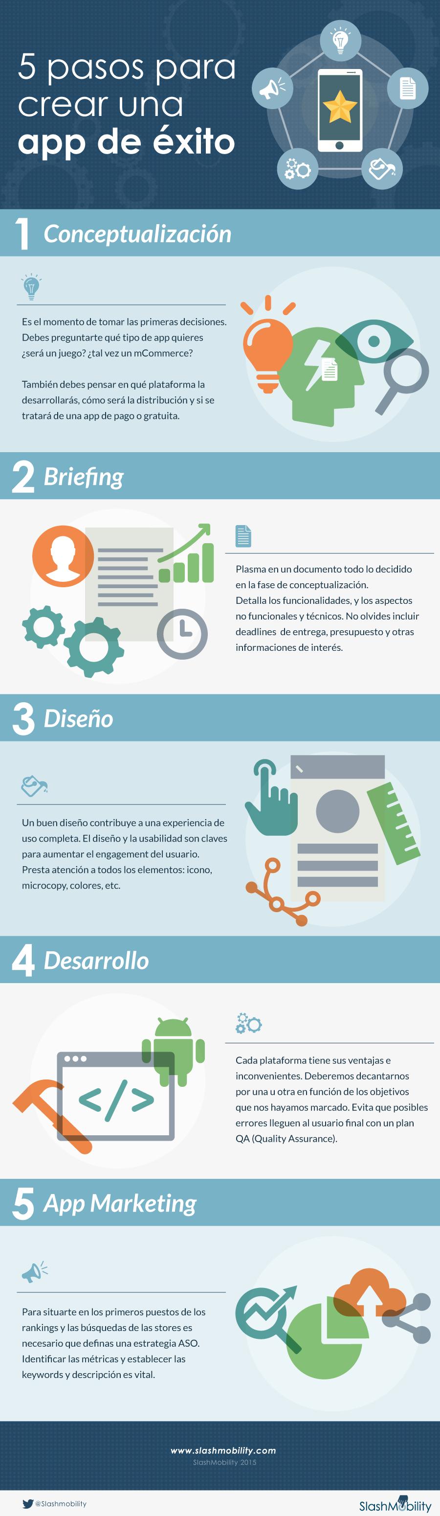 infografia: 5 pasos crear app exitosa