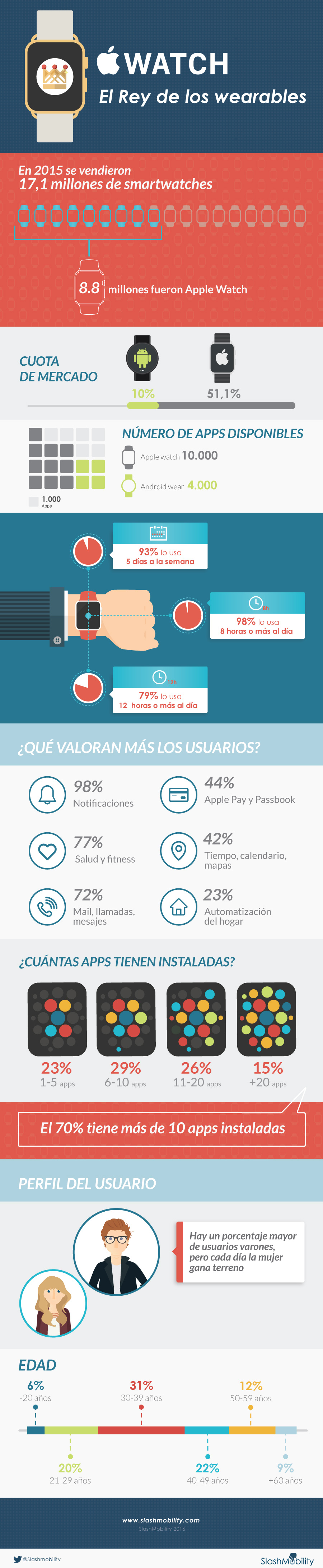 infografia apple watch