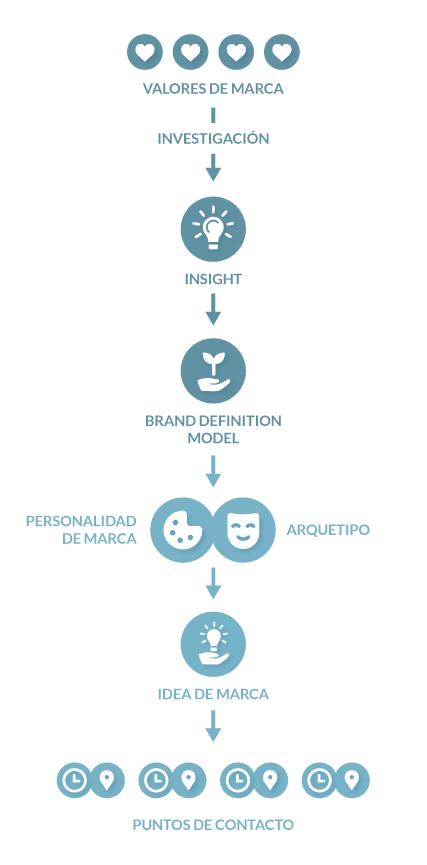 articulo-branding-2-ilustracion