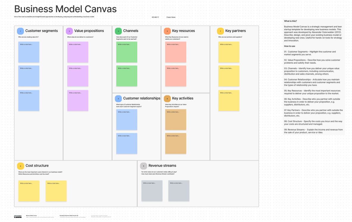 Business model canvas - FigJam