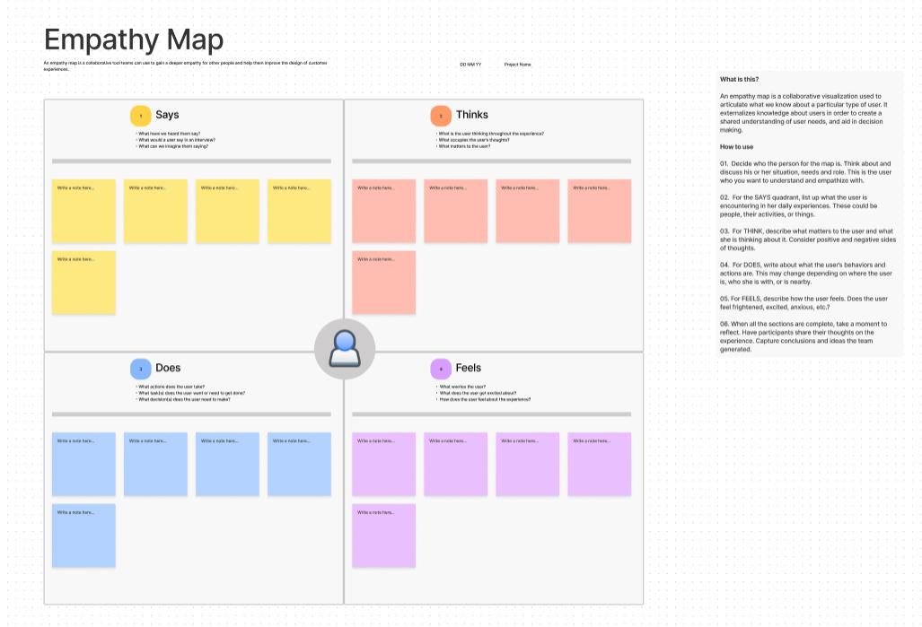Mapa de empatía - FigJam